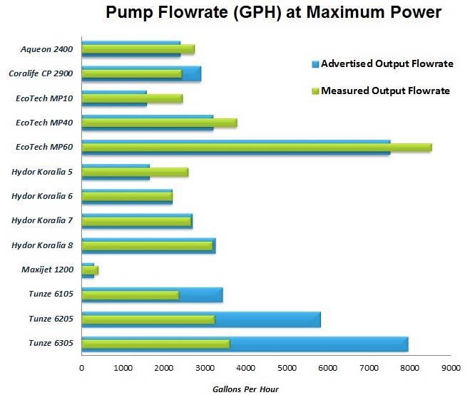 Coral Reef Aquarium - Hardware - Propeller Powerhead Flow Rate Comparison
